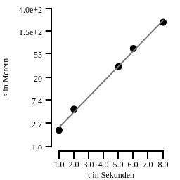 Statistics Tool